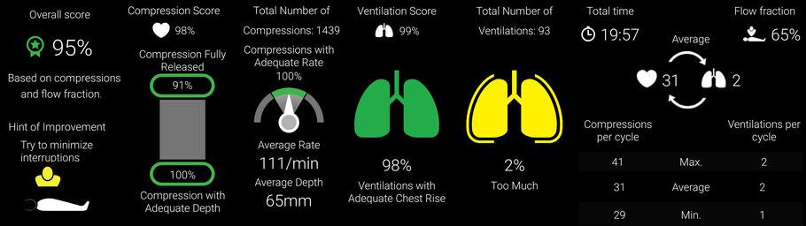 Composición de los resultados que da la APP. AprendEmergencias