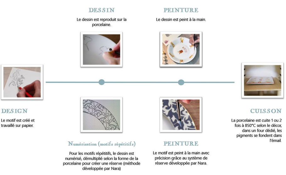 Process créatif Nara Porcelaine. Peint à la main.