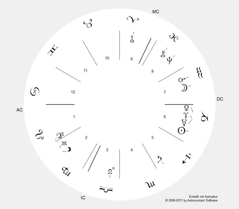 """Kreis-Planetenkonstellation am 24.12.2014 um 18.04 Uhr mit der tropischen Sternzeichenstellung. Im Osten geht """"analogisch"""" betrachtet, das Zeichen Krebs auf. Der Aszendent (AC) ist Krebs."""