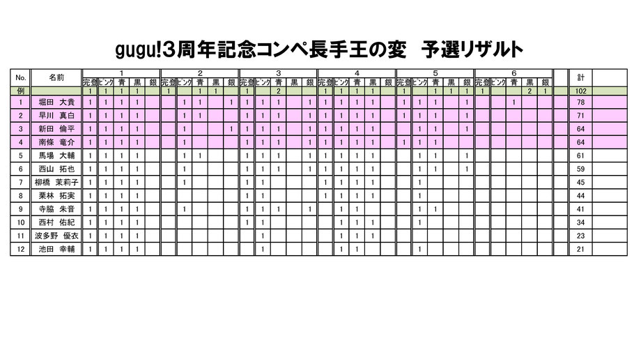 gugu!!3周年記念コンペ予選結果