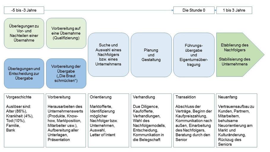 Abb.: Der Nachfolgeprozess in seinen Phasen (© Jörg Wächtler)