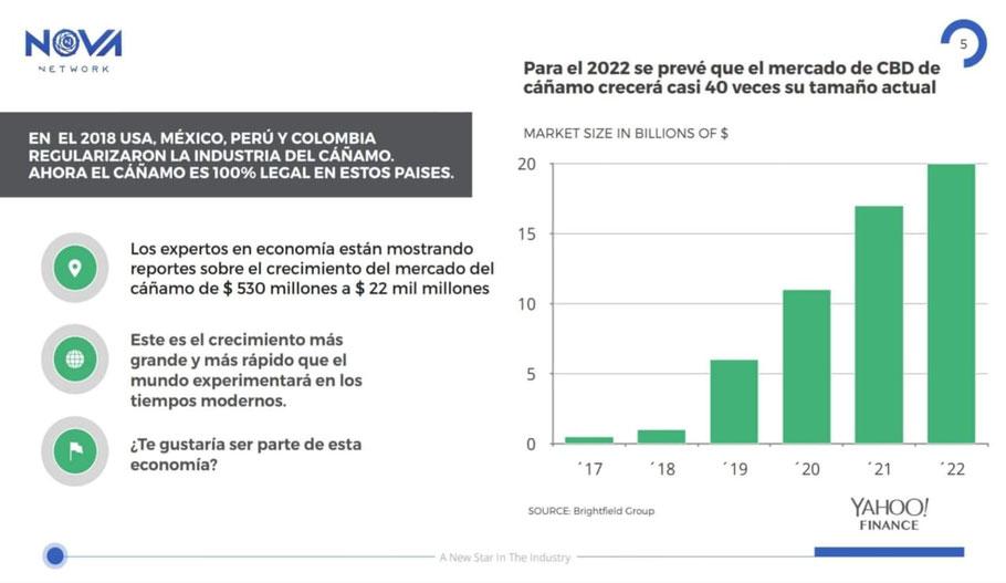 Para el 2022 se prevé que el mercado del CBD crecerá casi 40 veces su tamaño actual