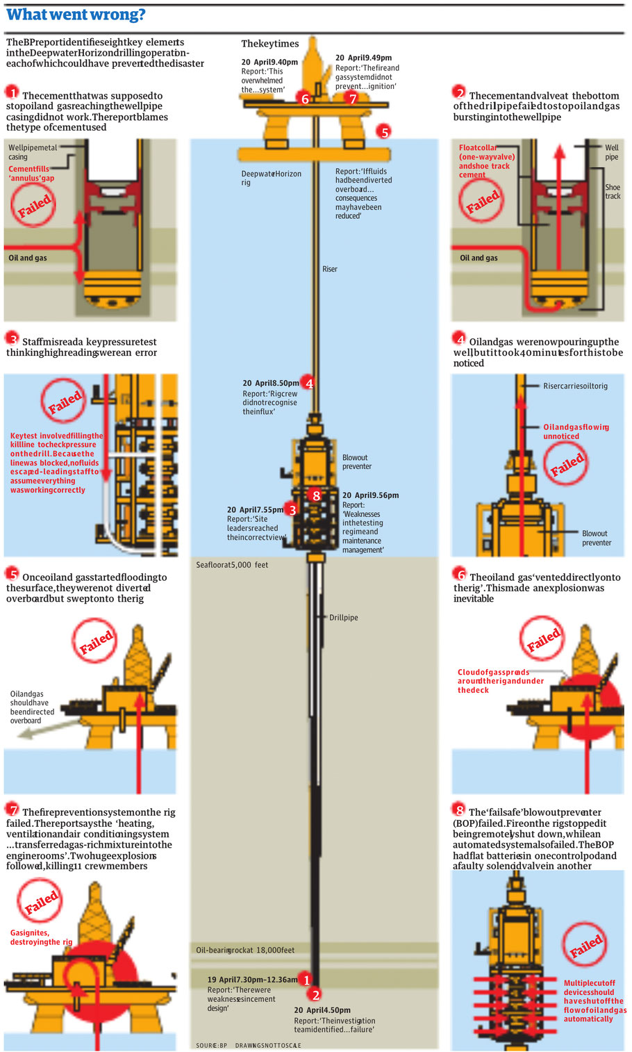 Deepwater Horizon - Katastrophe in Bildern - The Guardian - BP Report - Illustration Paul Scruton - kulturmaterial