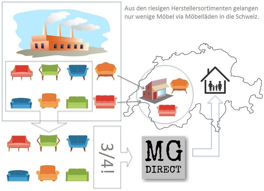 Möbel direkt ab Fabrik, Möbel direkt bestellen, Möbel vom Hersteller