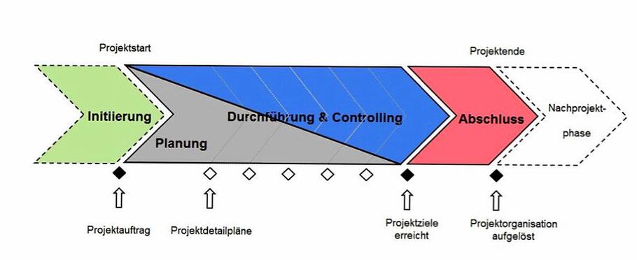 Projektablauf Prozessmodell Meilensteine Phasen