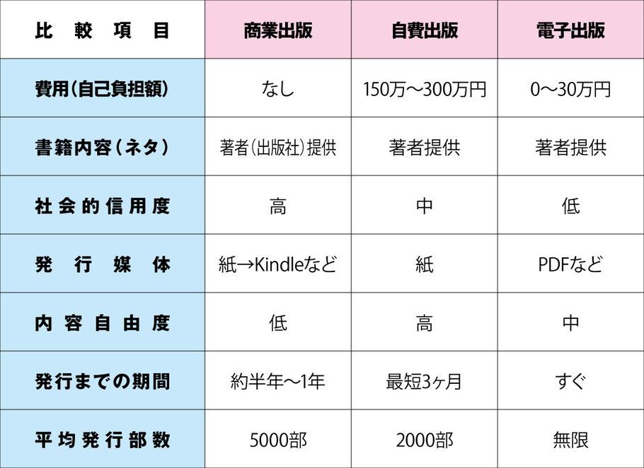 商業出版・電子出版との比較一覧