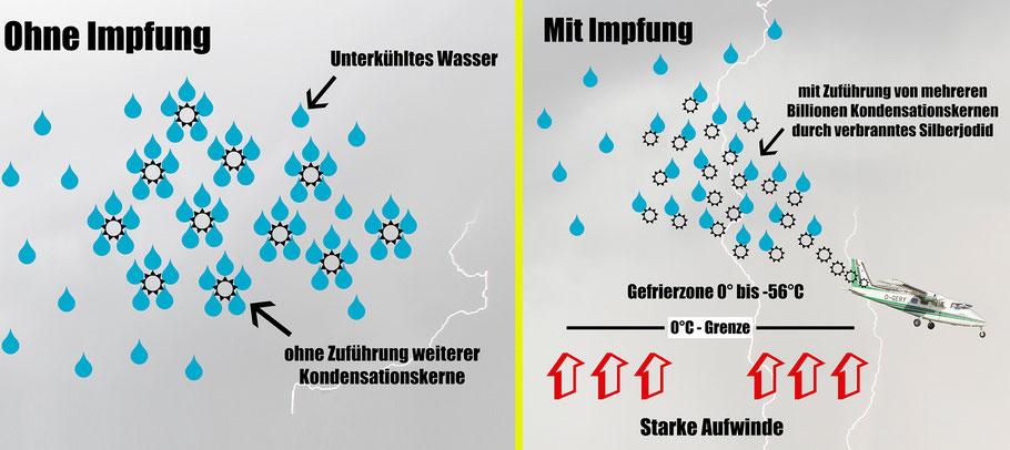 """Schema des Wirkprinzips der Hagelabwehr durch Silberjodid (AgI) (""""beneficial competition"""")"""