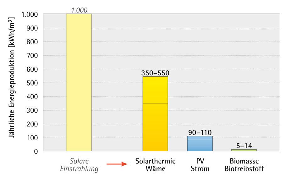 Vergleich verschiedener Nutzungsarten der Sonnenenergie, Quelle: www.sonnenenergie.de
