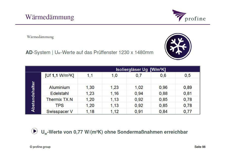 U-Wert-Tabelle