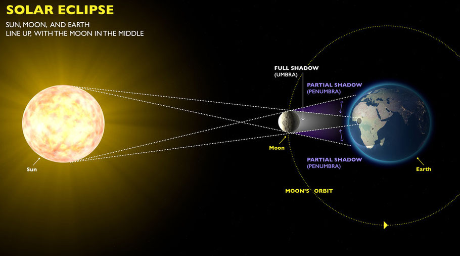 Schematische Darstellung einer Sonnenfinsternis - schematic representation of a solar eclipse
