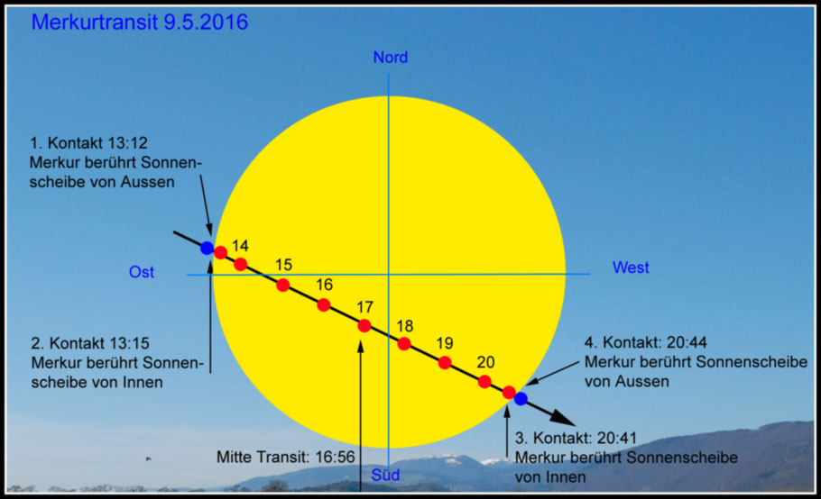 Schematische Darstellung des Merkurtransits - schematic representation of the mercury transit