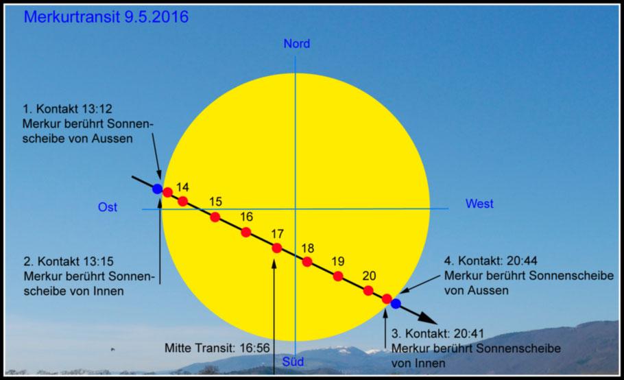 Schematische Darstellung des Merkurtransits - schematic representation of the mercury transit