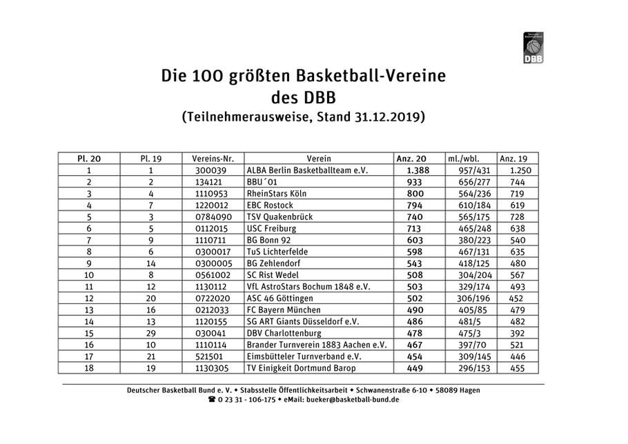 Auflistung der größten Basketball-Vereine des DBB – Platz 1 bis 18