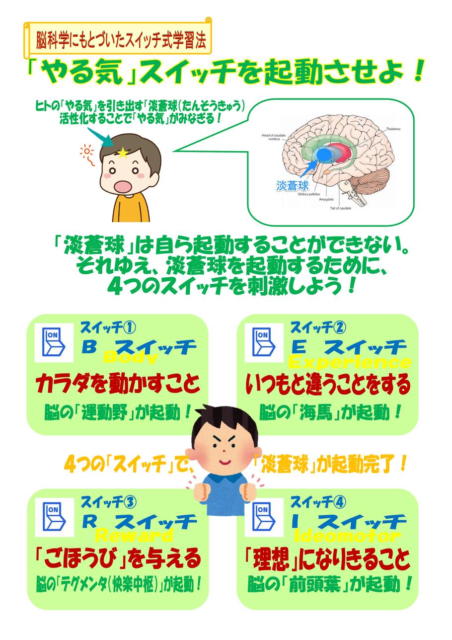 勉強するときに大切な「やる気」。どのようにしてやる気を出すのかを脳科学的に説明しています。