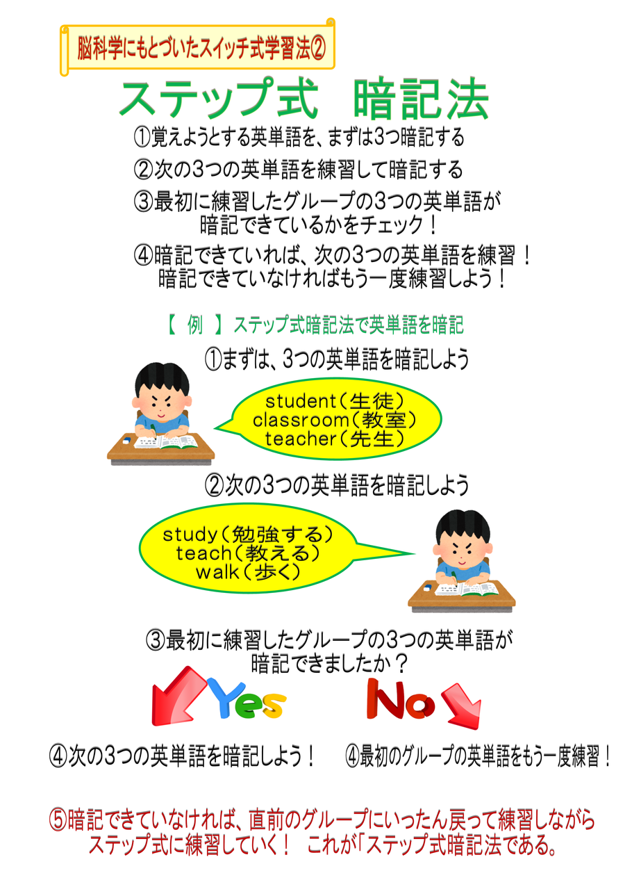英単語の効果的な暗記方法を紹介しています。