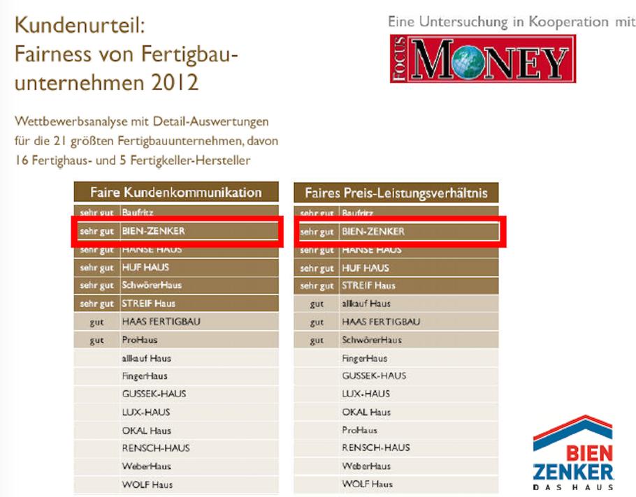 """Bien Zenker auch 2012 bei """"Faire Kundenkommunikation"""" und """"Faires Preis-Leistungsverhältnis"""" SEHR GUT! Es gibt auch viele, die nicht  mal """"GUT erreicht haben!"""