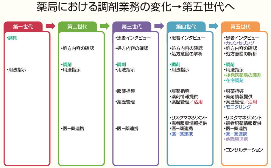 日本薬剤師会 薬局における調剤業務の変化