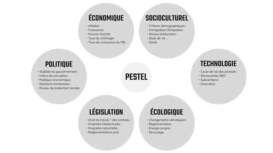 Analyse PESTEL pour étude de marché article blogue Académie des Autonomes soutien pour travailleur autonome francophone