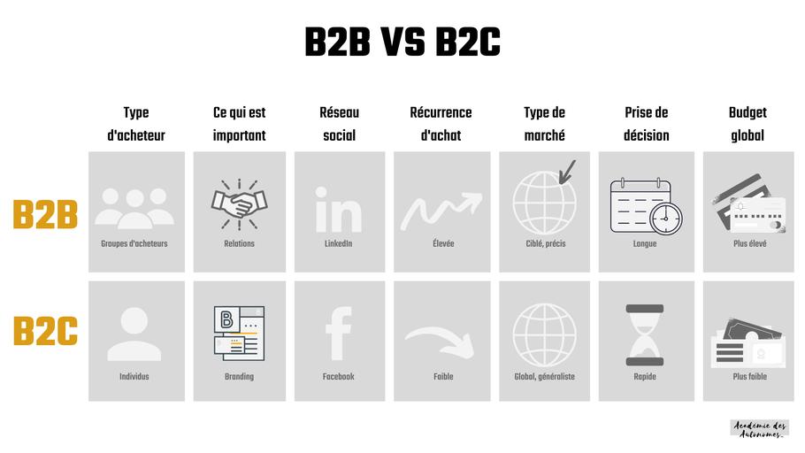B2B vs B2C tableau comparatif dans article de blogue sur plan d'affaires blogue Académie des Autonomes soutien aux travailleurs autonomes francophones