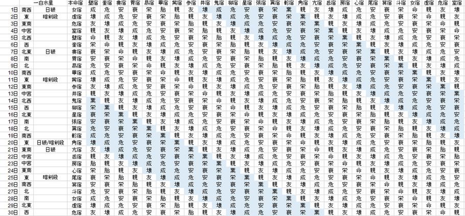 【2019年11月】九星気学と宿曜から見る毎日の運気
