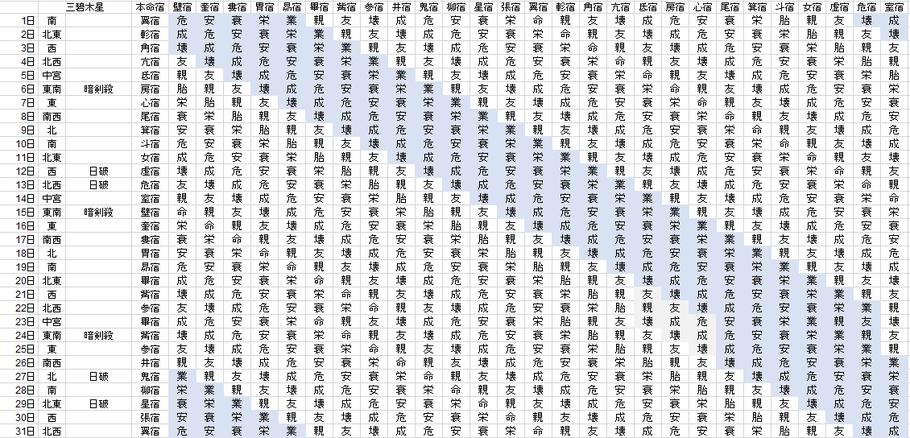 【2020年5月】九星気学と宿曜から見る毎日の運気