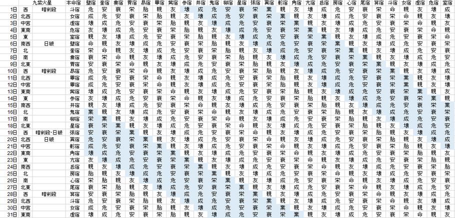 【2021年5月】九星気学と宿曜から見る毎日の運気