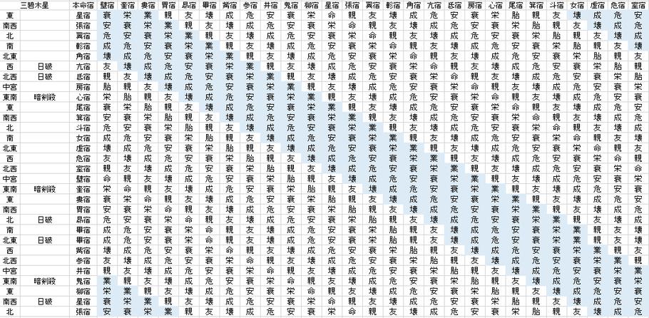 【2020年4月】九星気学と宿曜から見る毎日の運気
