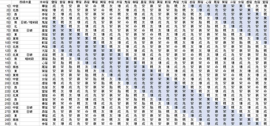 【2020年11月】九星気学と宿曜から見る毎日の運気