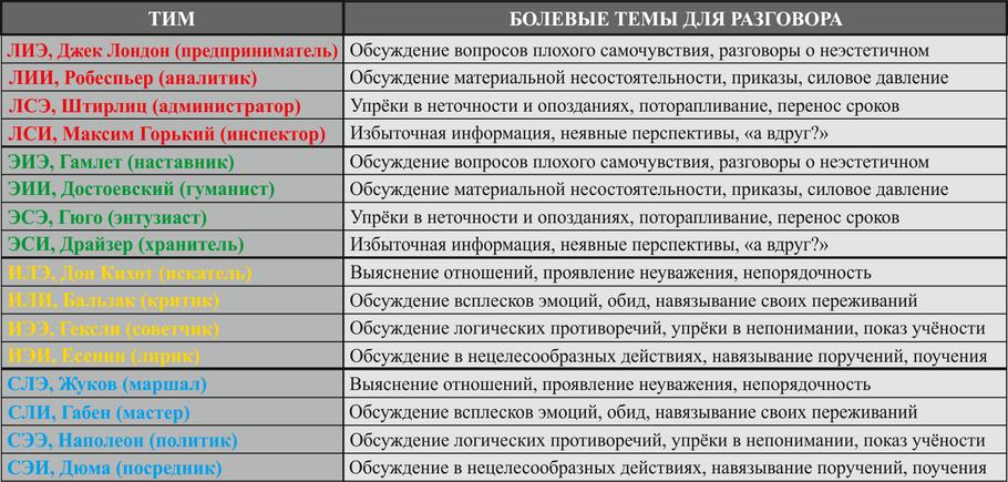 Таблица ТИМ