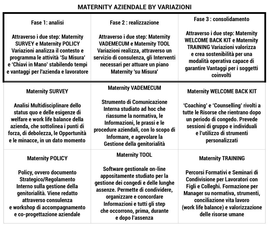 Maternity Aziendale, Work Life Balance, Gestione Maternità, Variazioni, Variazioni Srl