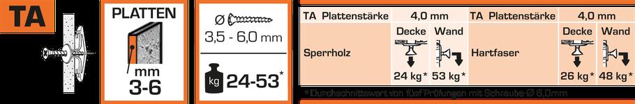 Hohlraumdübel TA hält bis zu 53 kg und ist geeignet für Platten von 3-6 mm