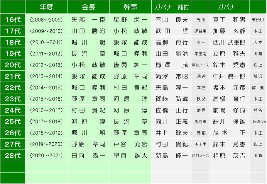 本庄南ロータリークラブ歴代会長・幹事の画像