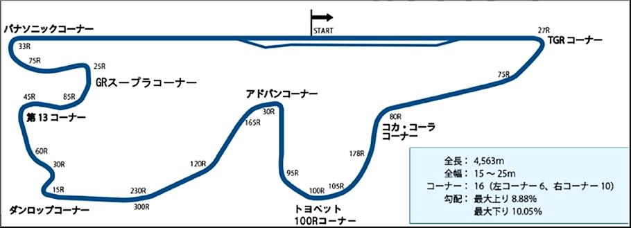 (藤井会員による「2020年関東シリーズ最終戦レースレポート」より)