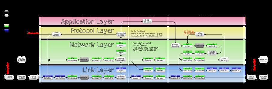 Datenfluss über verschiedenen Netzwerkebenen innerhalb einer Firewall