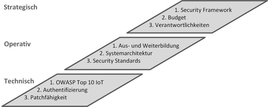 Bild: Sicherheitsmassnahmen für Hersteller
