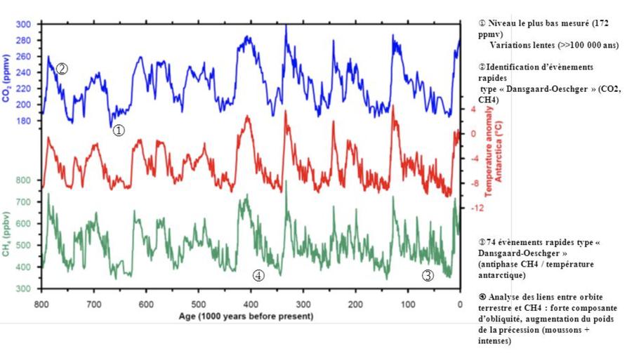 Evolution au Quaternaire de la température, dru dioxyde de carbone, et du méthane au cours des derniers 800 000 ans Université de Berne et LGGE