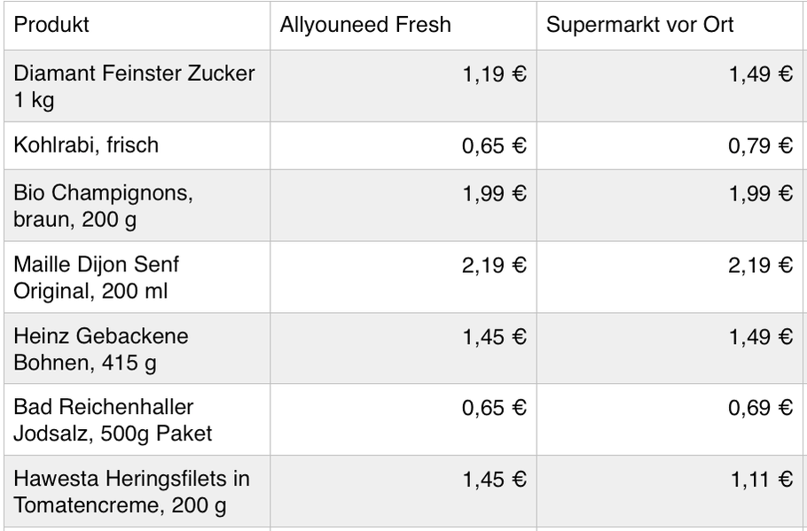 Allyouneedfresh_Supermarkt_DieJungsTesten