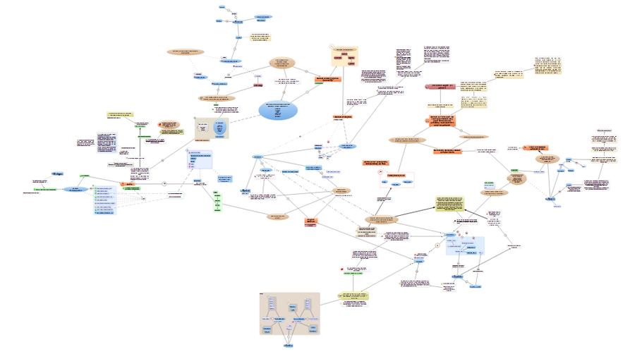 Bild nicht vergrößerbar, ich möchte hier schließlich nicht meinen ganzen Plot im Detail veröffentlichen ;) (Mindmap erstellt mit Papyrus)