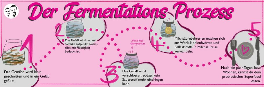Fermentationsprozess