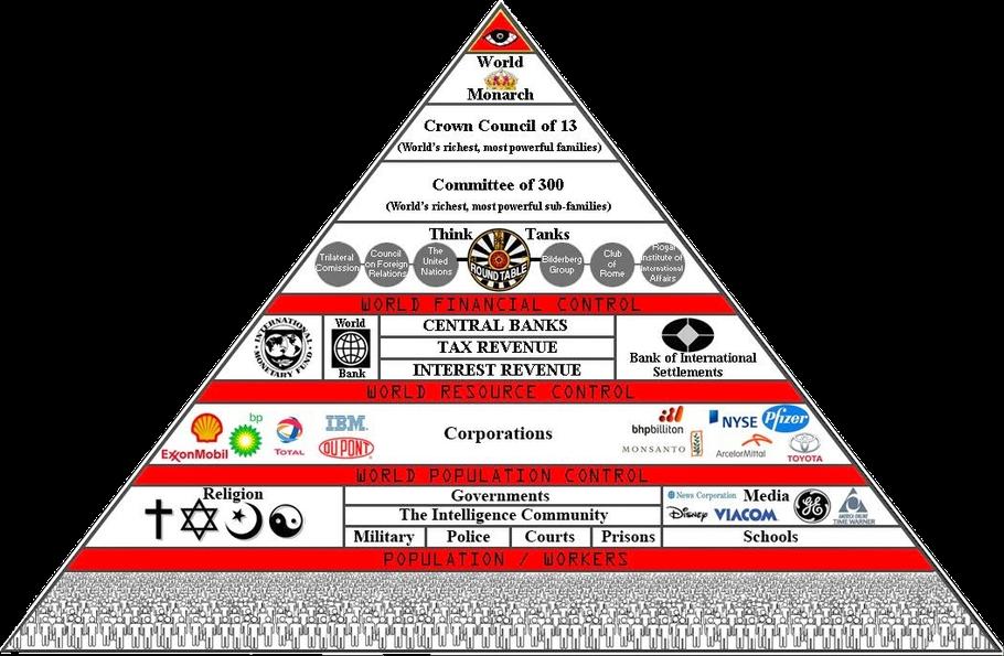 Secret Societies - new-life-ministries Webseite!