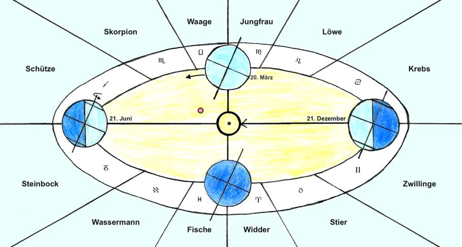 Tropischer Tierkreis: Die Wendepunkte im Jahreslauf legen fest, wann die Tierkreiszeichen beginnen. © Christine Keidel-Joura