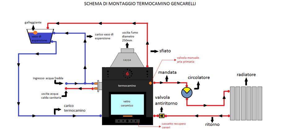 Schemi di montaggio termomeccanica gencarelli - Montaggio termocamino ...