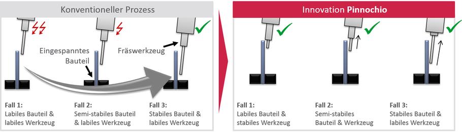Das Werkzeughaltersystem Pinocchio ermöglicht eine flexible Anpassung der Werkzeuglänge und realisiert hierdurch eine wirtschaftlichere Bearbeitung