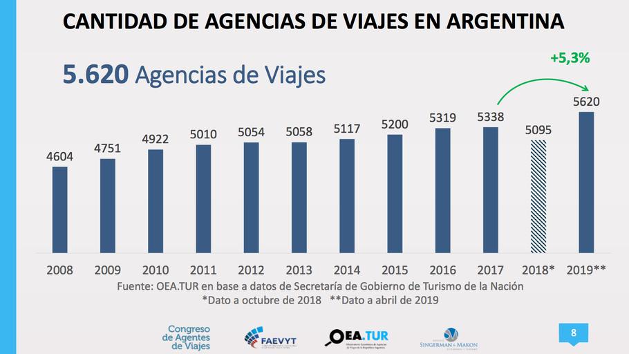 Cantidad de Agencias de Viajes en Argentina