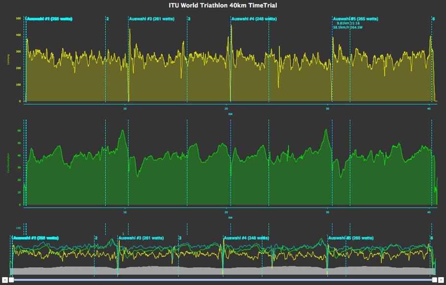Meine Leistungswerte beim ITU World Triathlon 2015 auf der 40km Zeitfahrstrecke