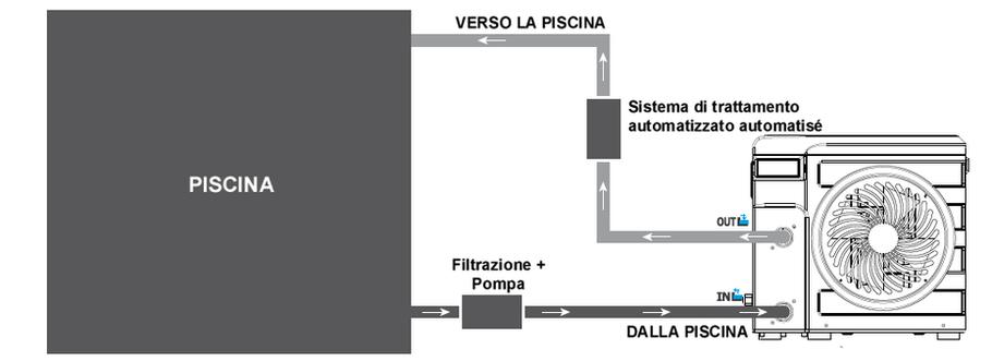Schema installazione pompa di calore per piscine Nano Action