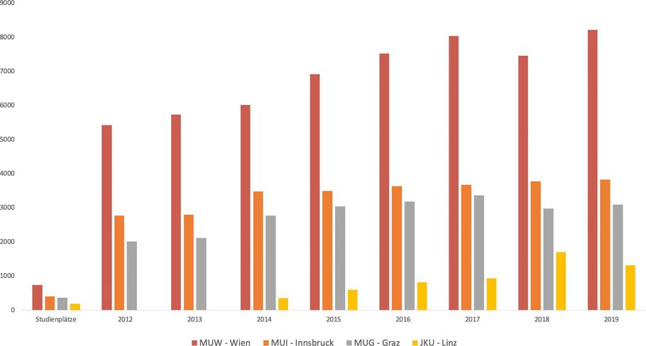MedAT Statistik - Anmeldungen MedAT 2012, 2013, 2014, 2015, 2016, 2017, 2017
