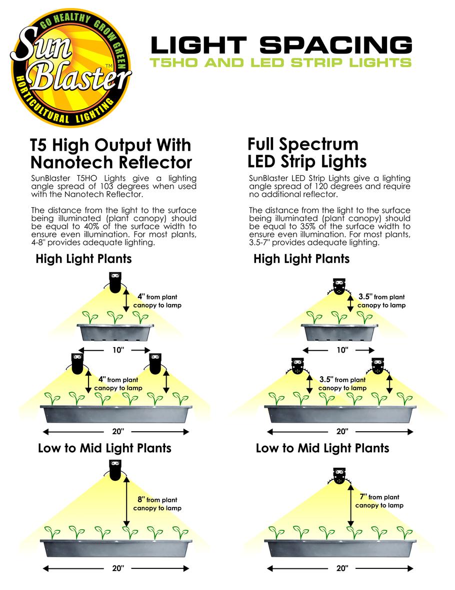 SunBlaster T5HO Combo Selection - SunBlaster Lighting