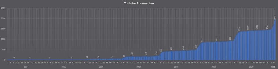 Abonnenten auf Youtube/Maxwert pro Woche Stand: 06.06.2020