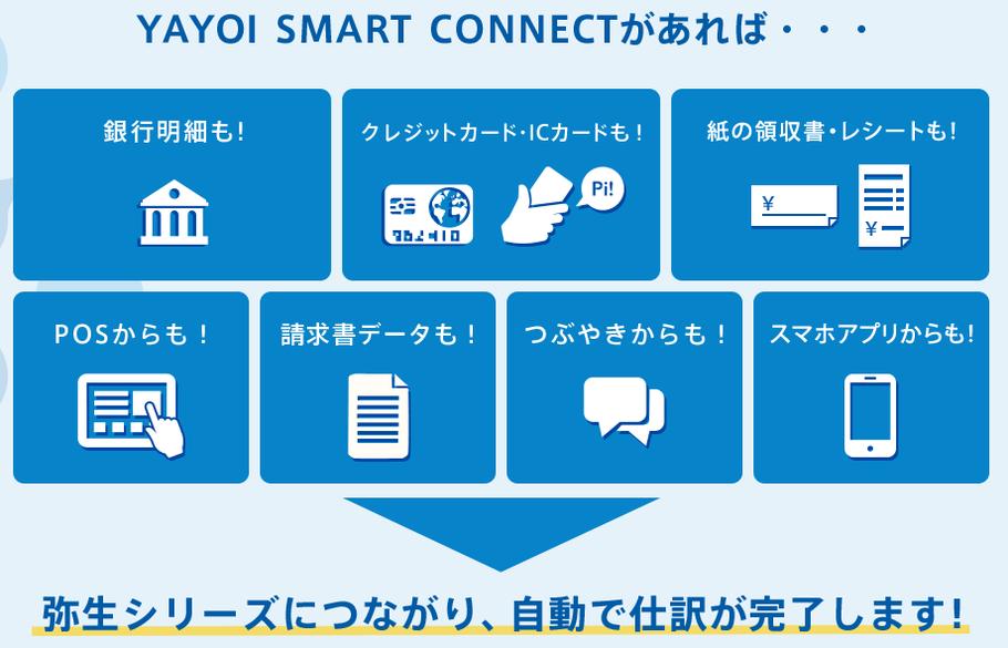 亀山敦志税理士事務所が取り扱う弥生会計のSMARTCONNECT(スマートコネクト)について、銀行明細、クレジットカード明細、POSTAGE、請求書データ、レシートの自動取込、自動仕訳が可能なことを説明しております。